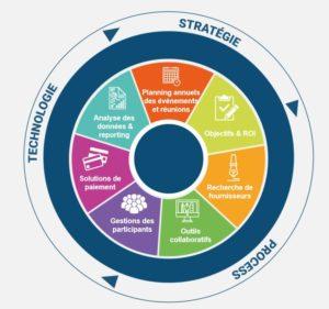 Genius Meetings outil 360 pour gérer vos séminaires et evenements